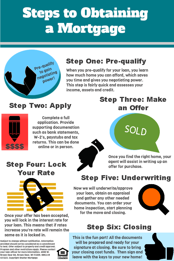 Infographic: Illustrating the Mortgage Process – Literally! (from Shelter Mortgage)